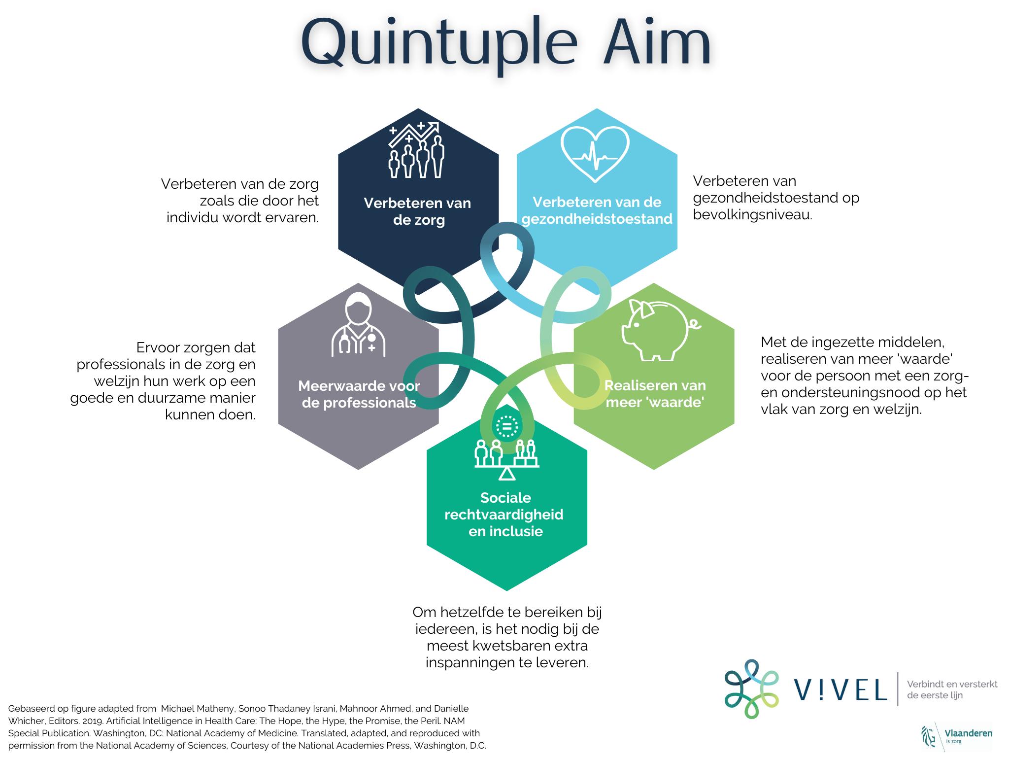 Quintuple Aim